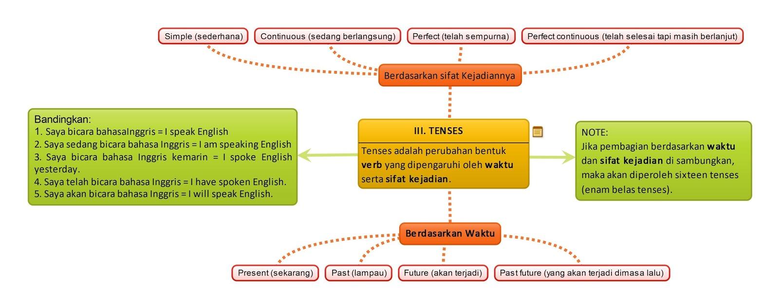 Bab iii tenses cara mudah belajar bahasa inggris dengan metode tenses cara mudah belajar bahasa inggris dengan metode mind map ccuart Choice Image