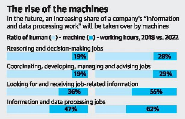 Machines will rule workplace by 2025