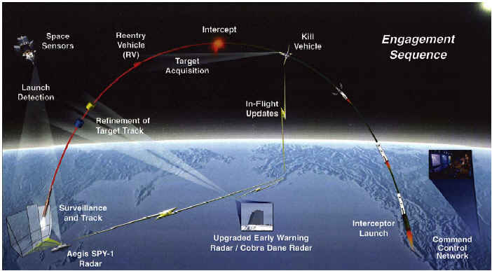Missile Defense Agency Us Air Force Global Security Case