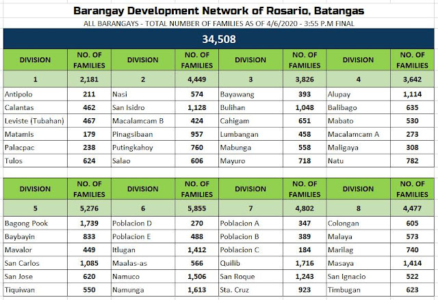 Barangay Development Network Rosario Batangas