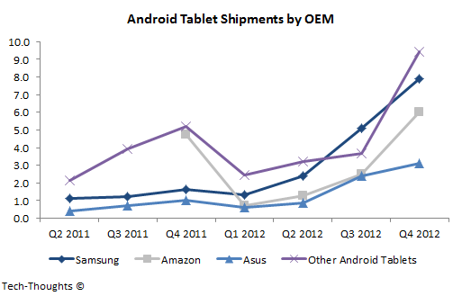 Android Tablet Shipments by OEM