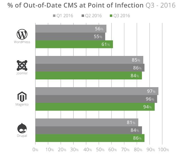 2 CMS Q3 - Wordpress e Joomla tra le piattaforme più colpite e hackerate