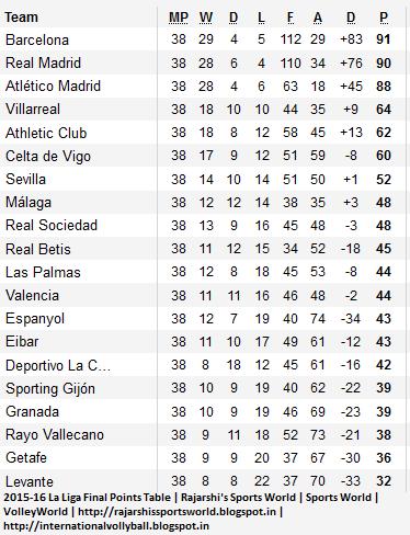 La Liga Final Standing La Liga Final Points Table - La liga table standings