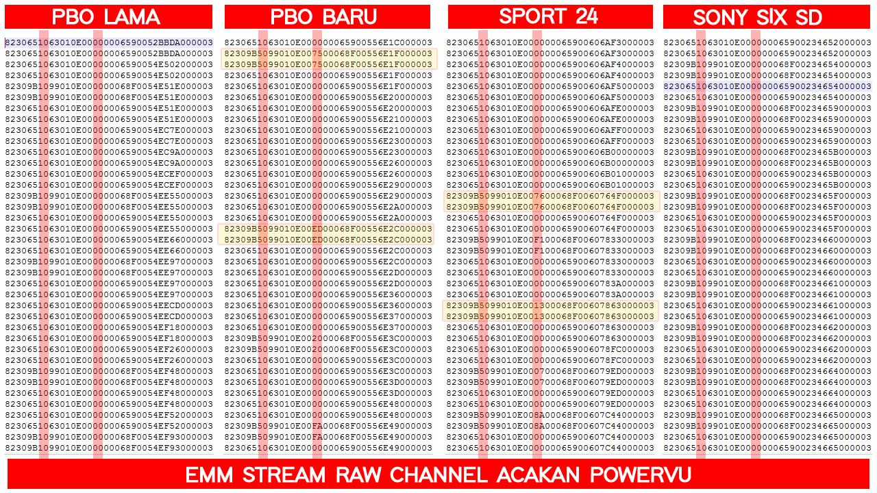 Kode Powervu PBO Channel Measat 3A Tidak Ditemukan