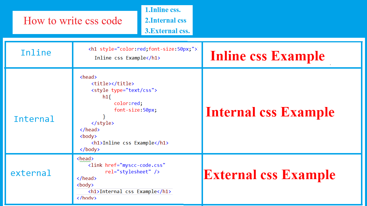 ttn: css-how-to-write-css-code