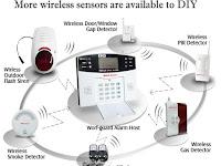 Teknologi Sistem Alarm Keamanan Rumah
