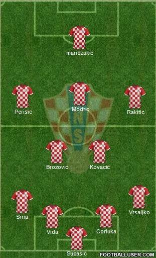 Croatia World Cup 2018 Squad (Confirmed)