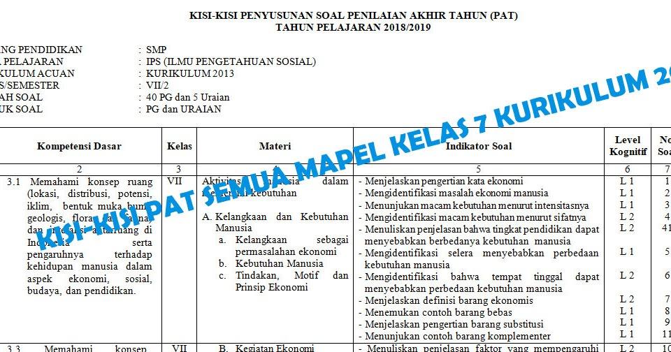 Kisi Kisi Pat Smp Kelas 7 Seluruh Mata Pelajaran Kurikulum 2013 Tahun Pelajaran 2018 2019 Mgmp Ips Indramayu