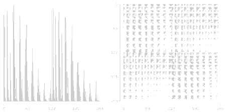 [Image: Byte histogram and Poincare plot of a raw audio file, characteristic of Gaussian-distributed data encoded as four-bit samples.]