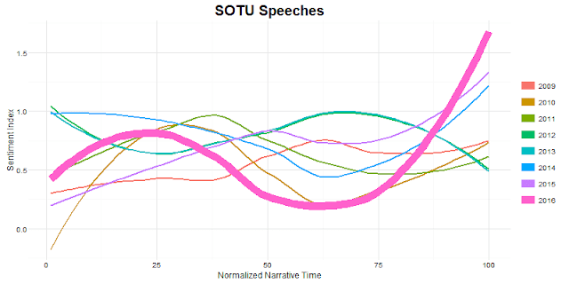 State of the Union Speeches and Data