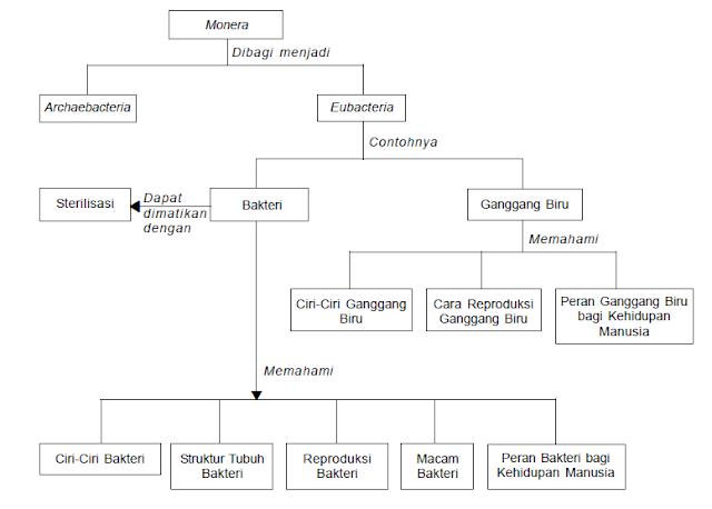 peta konsep monera
