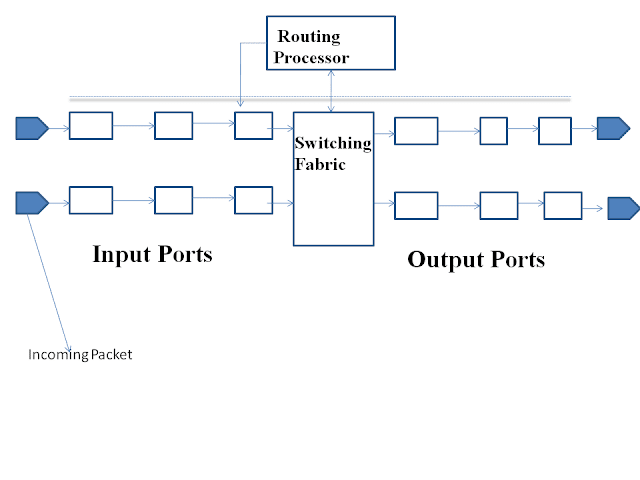 Network Layer Sockets and Routing Processor