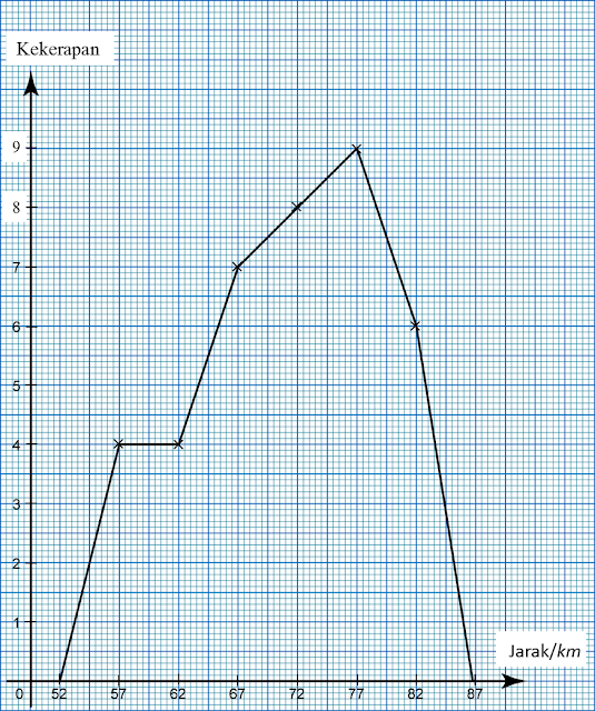 6.4 Poligon Kekerapan - SPM Matematik