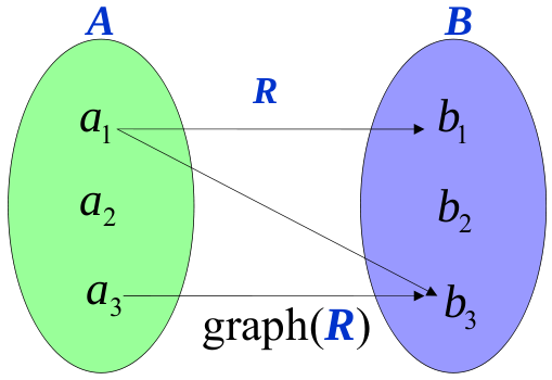 Relasi, Fungsi dan Grafik Fungsi | Sunu_Math