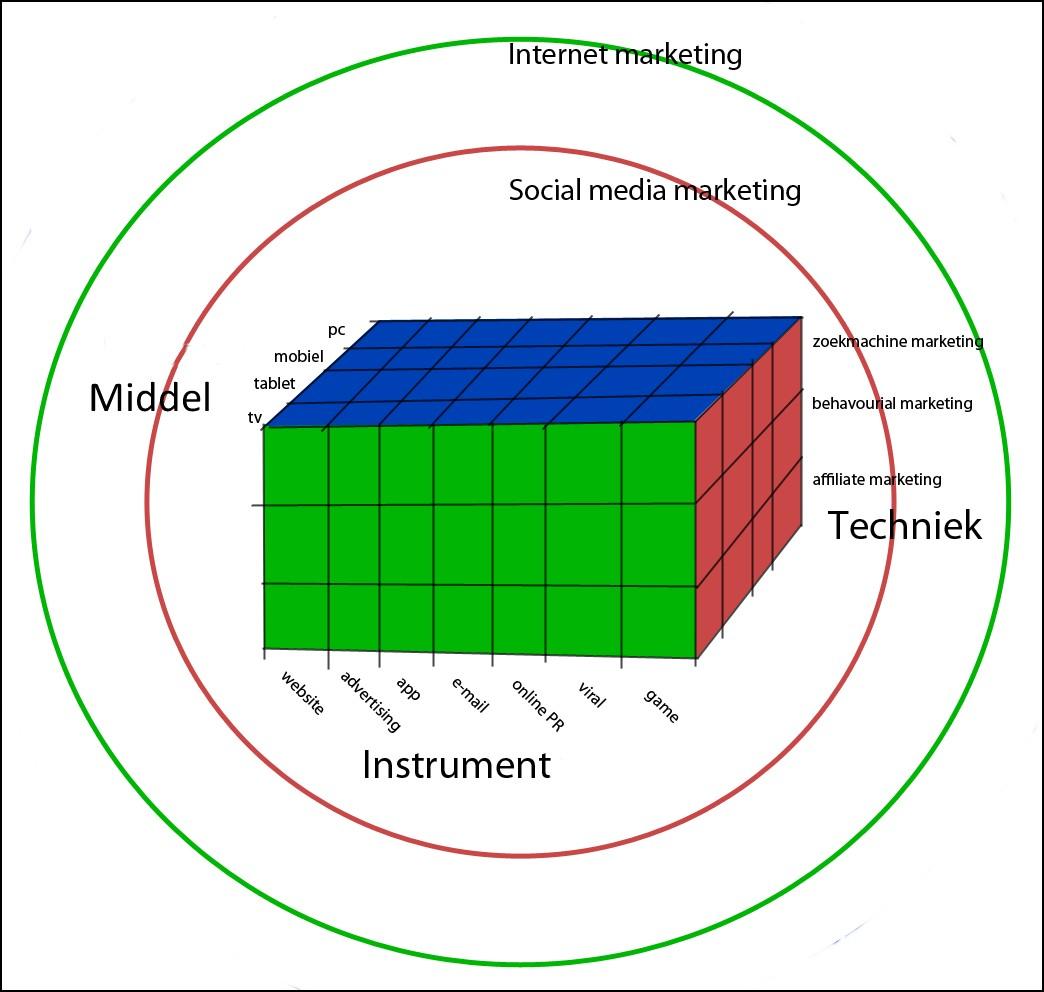 online communicatie middelen