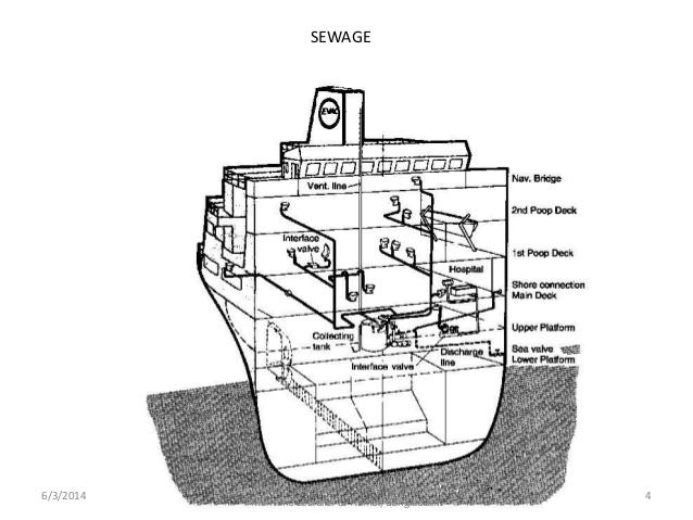 marine education  sewage treatment plant   stp   by mohammud hanif dewan