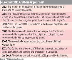 lokpal history