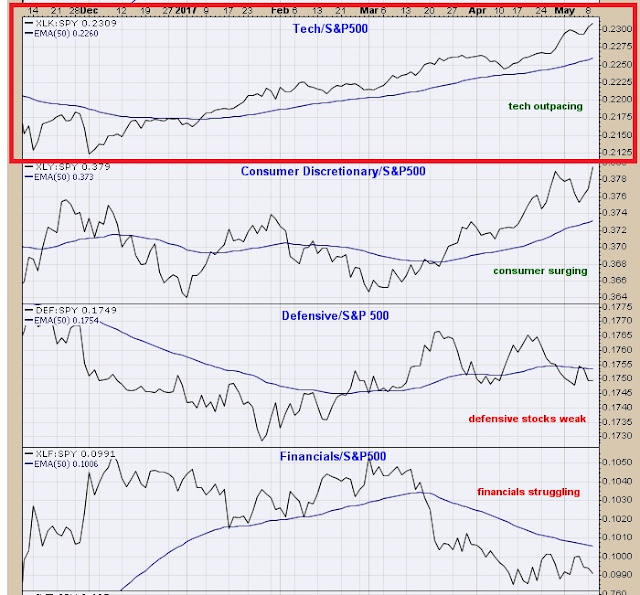 outperforming sectors