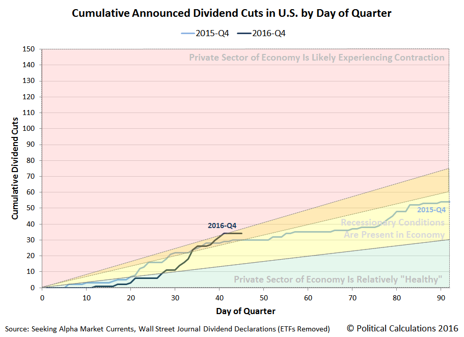Cumulative Announced Dividend Cuts in U.S. by Day of Quarter, 2015-Q4 v 2016-Q4, Snapshot on 14 November 2016