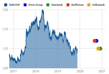 EUR/CHF-Kurs und Prognosen 2020 von vier Banken grafisch dargestellt