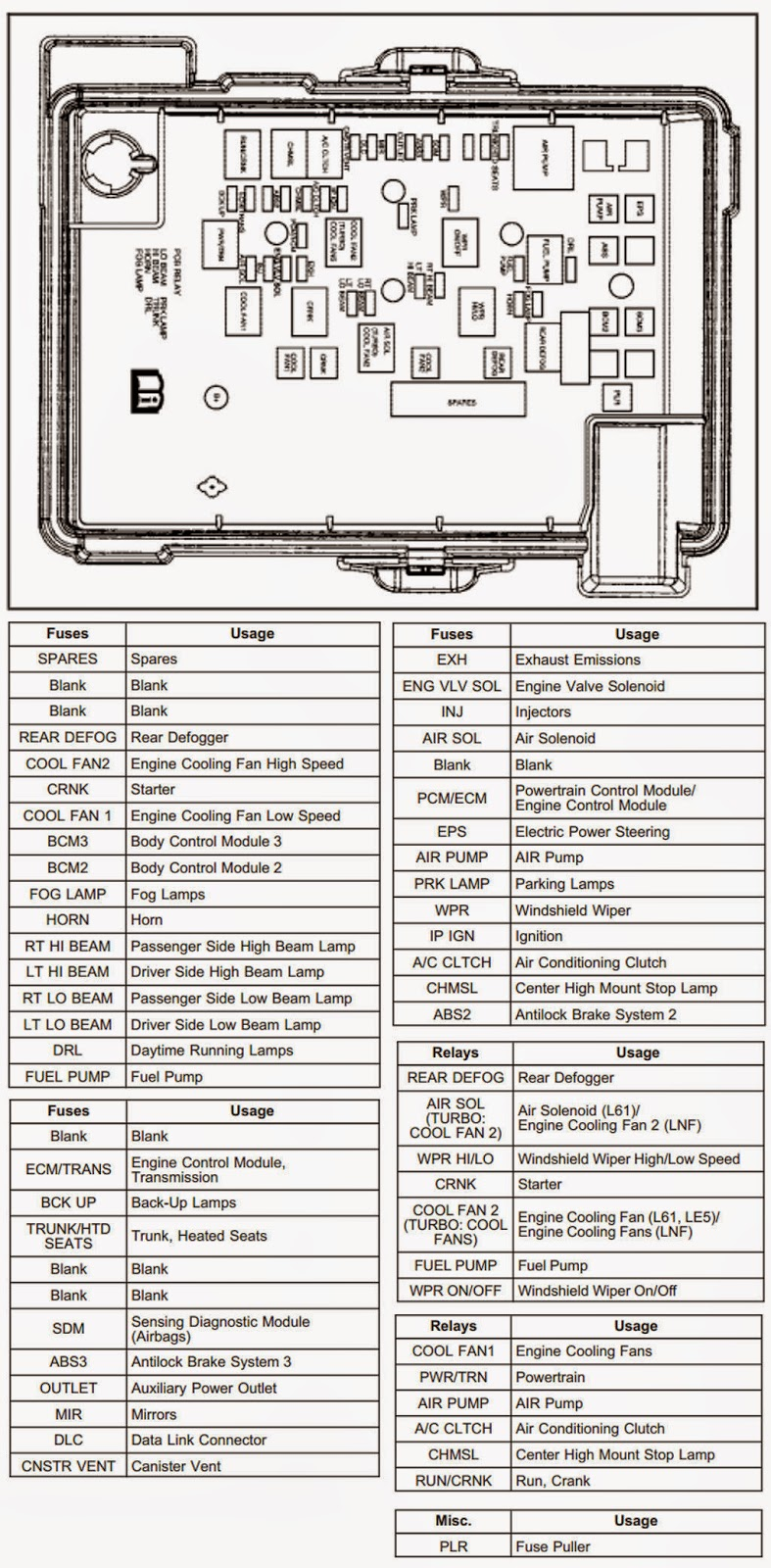 WRG-1056] 2005 Chevrolet Silverado Fuse Panel Diagram