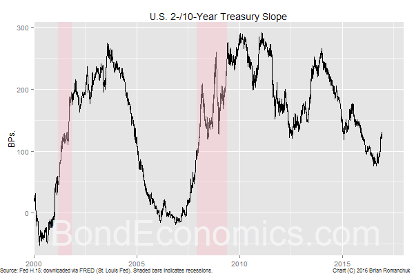 Chart: 2-/10-year Treasury Slope