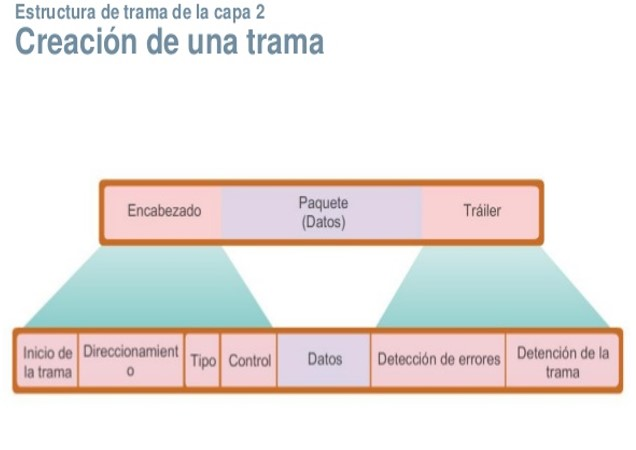 Fundamento de Telecomunicaciones: Exposición 2: Capa Enlace de Datos ...