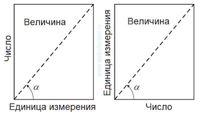 Величина. Изображение величины в прямоугольнике. Единица измерения и число. Математика для блондинок.