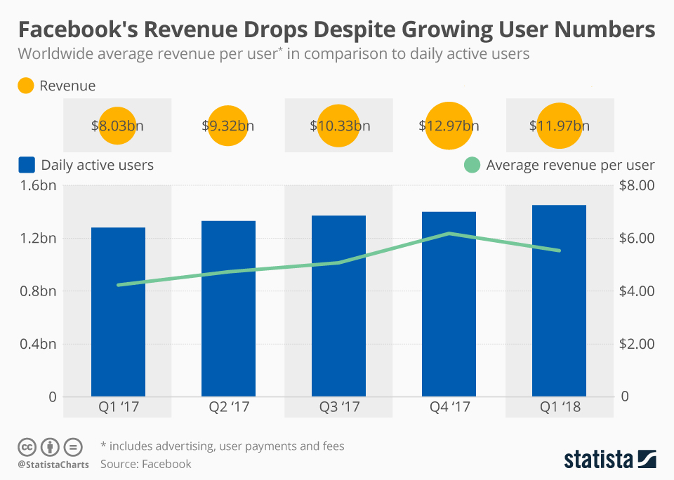 Facebook's Revenue Drops Despite Growing User Numbers - #infographic