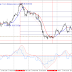 Gold analysis of the downside risks and 6 targets to go up in detail