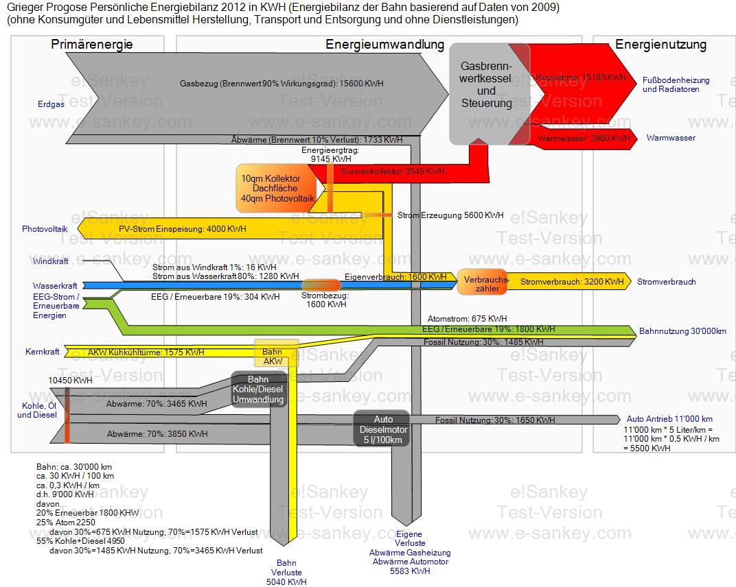 Sankey Diagram For Solar Power Wiring Tool Energiethemen