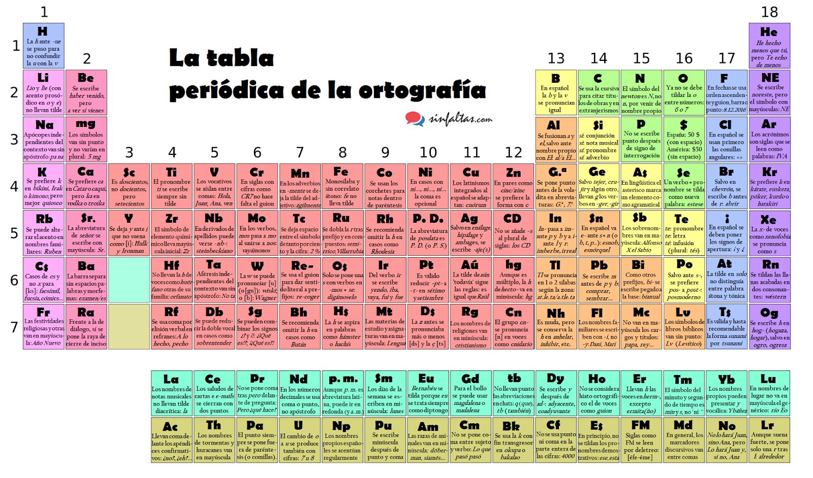 Tabla peridica de la ortografa ortografa literatura ahora que todos los elementos qumicos de la tabla peridica tienen su nombre es buen momento para presentar la tabla peridica de la ortografa urtaz Choice Image
