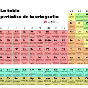 Tabla peridica de la ortografa ortografa literatura tabla peridica de la ortografa urtaz Choice Image