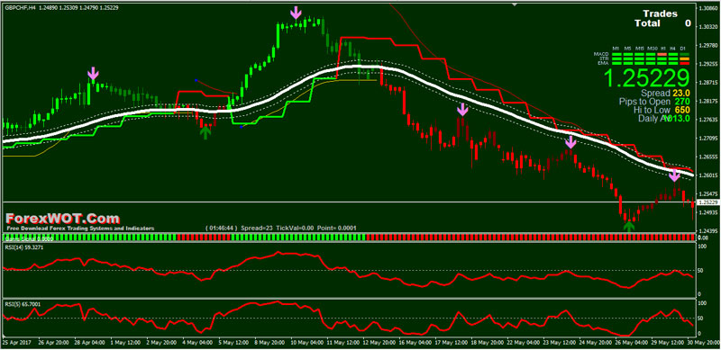 Forex-OBOS-Trend
