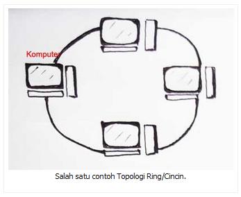 Salah satu contoh Topologi Ring/Cincin.