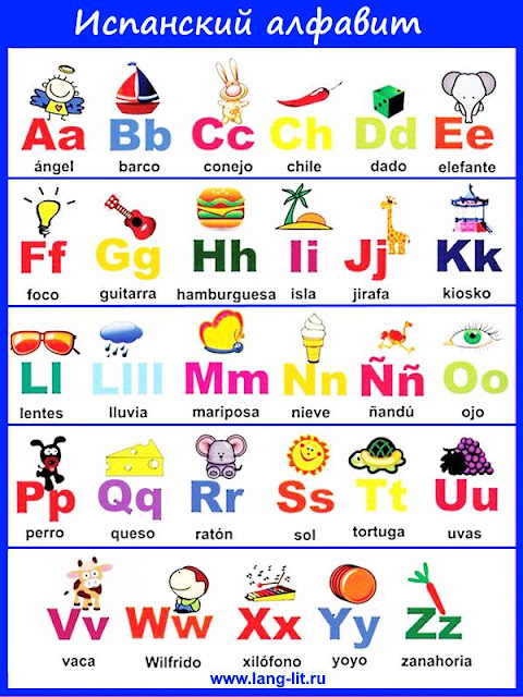 Испанская орфография