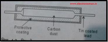 कार्बन रेसिस्टर्स की परिभाषा