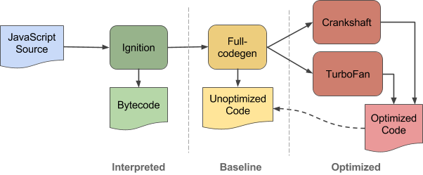 V8 JavaScript Engine Firing up the Ignition Interpreter