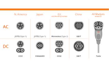 Tìm hiểu về các chuẩn sạc ô tô điện hiện nay