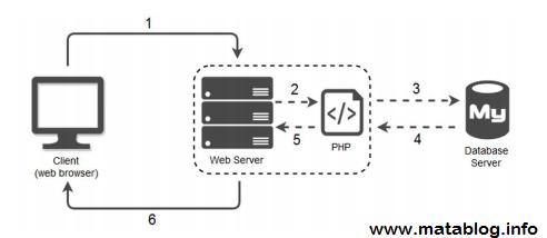 Cara PHP di Proses Oleh Web Server