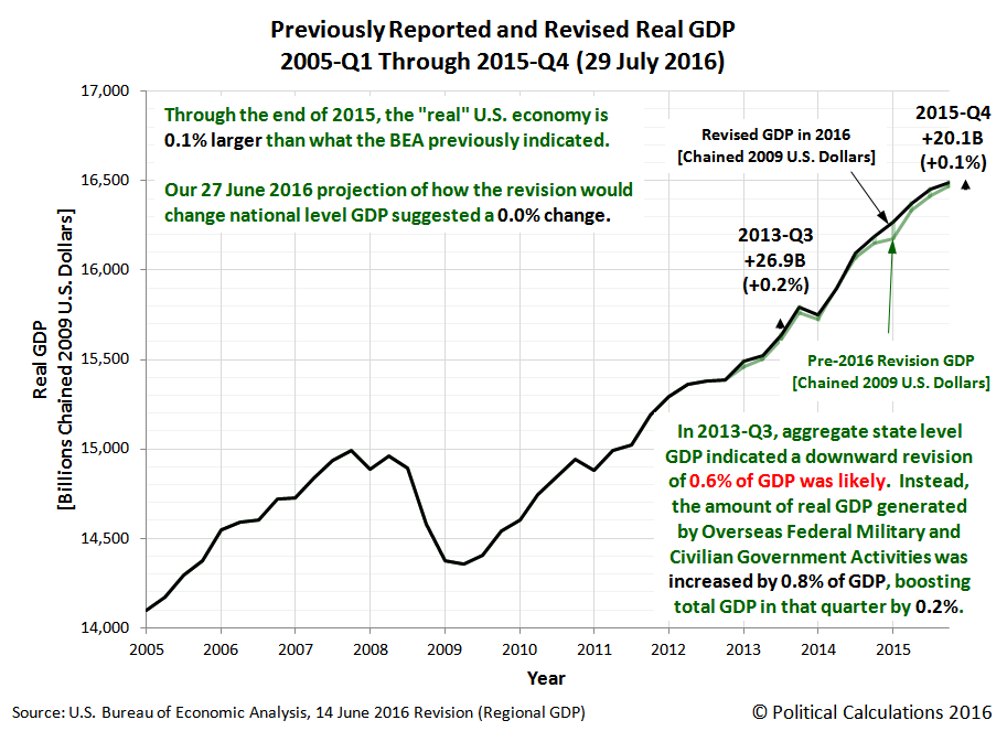Previously Reported and Revised Real GDP, 2005-Q1 through 2015-Q4 (29 July 2016)