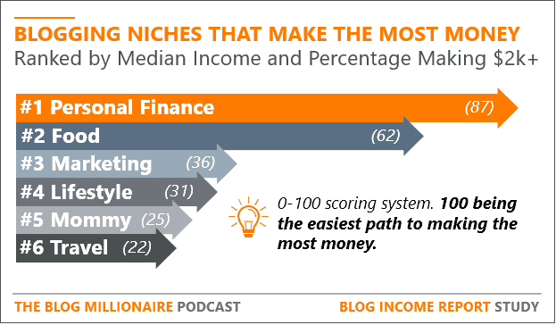 """Personal Finance"" Blogging Niche make the most money by medium income"