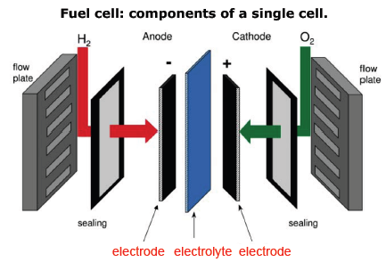 The Chemistry of Fuel Cells