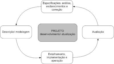 prototipagem rápida, projeto de sistemas de controle, modelagem de sistemas de controle