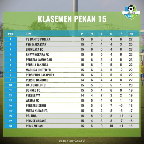 Klasemen Liga 1 2018 Pekan 15