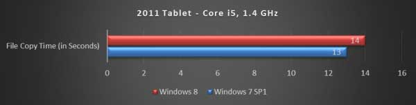 Durasi Copy File Tablet 2011