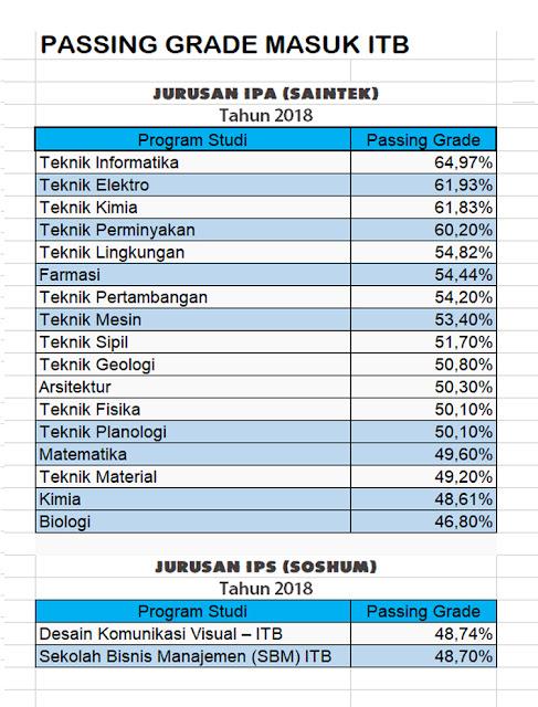 Passing Grade ITB 2021 + Nilai UTBK yang Diterima (Lengkap)