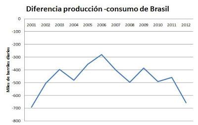 Diferencia producción consumo de petróleo de Brasil