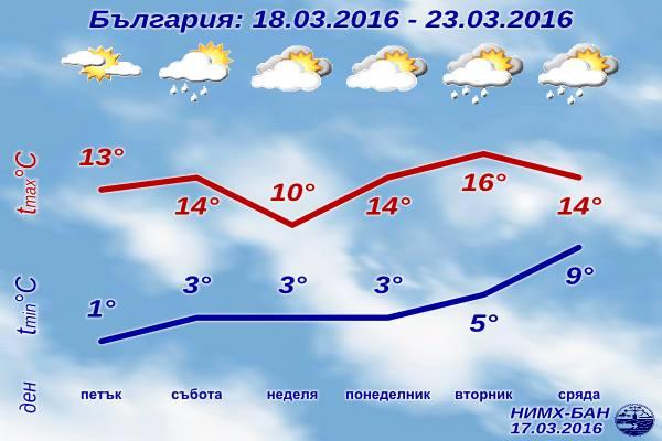 [Изображение: sedmichna-prognoza-za-vremeto-18-mart-20...t-2016.jpg]