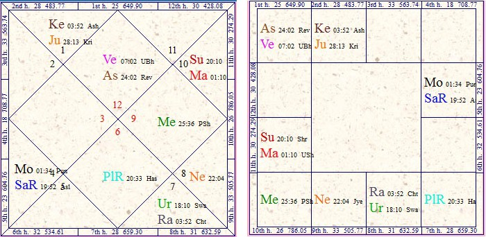 Vedic Astrology Research Portal: Singing Career In Vedic